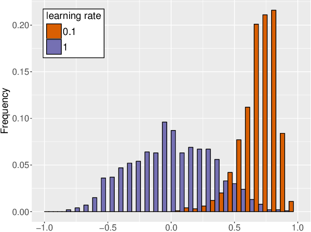 Figure 1 for Robust Learning Rate Selection for Stochastic Optimization via Splitting Diagnostic