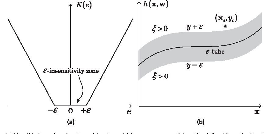Fig. 2. (a) Vapnik's linear loss function with ε-insensitivity zone versus e. (b) ε-tube defined from the function E(e).