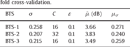 Table 2 Results of the training stage of each SVR using 10- fold cross-validation.