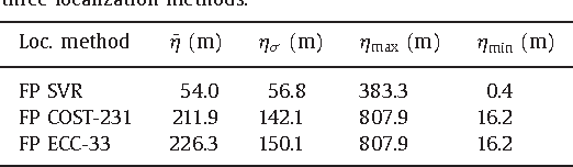 Table 3 Statistical analysis of the distance prediction errors for the three localization methods.