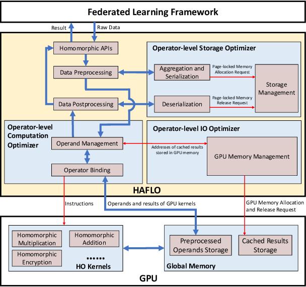 Figure 1 for HAFLO: GPU-Based Acceleration for Federated Logistic Regression