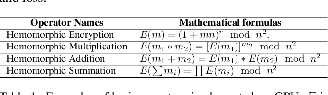 Figure 2 for HAFLO: GPU-Based Acceleration for Federated Logistic Regression