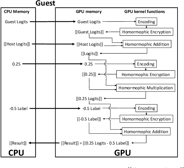 Figure 3 for HAFLO: GPU-Based Acceleration for Federated Logistic Regression