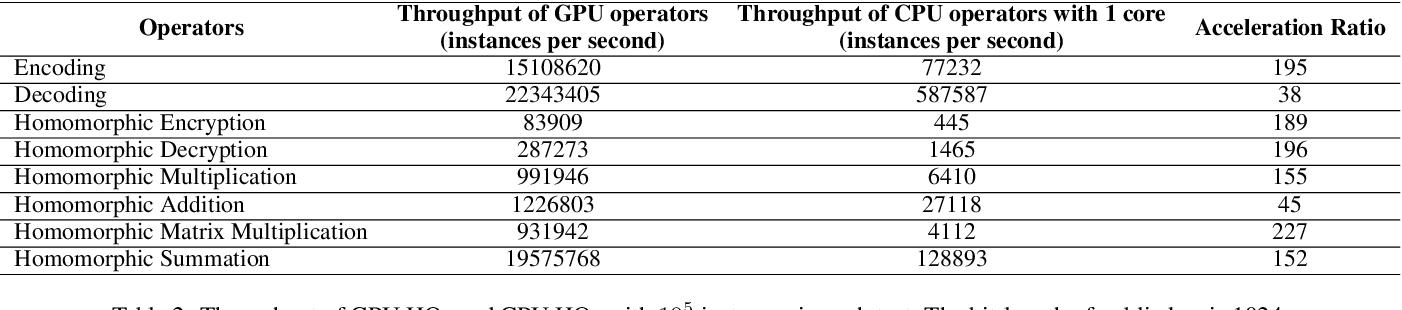 Figure 4 for HAFLO: GPU-Based Acceleration for Federated Logistic Regression