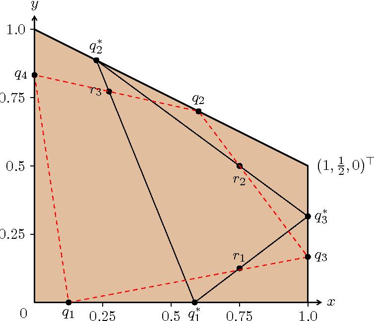 Figure 3 for Nonnegative Matrix Factorization Requires Irrationality