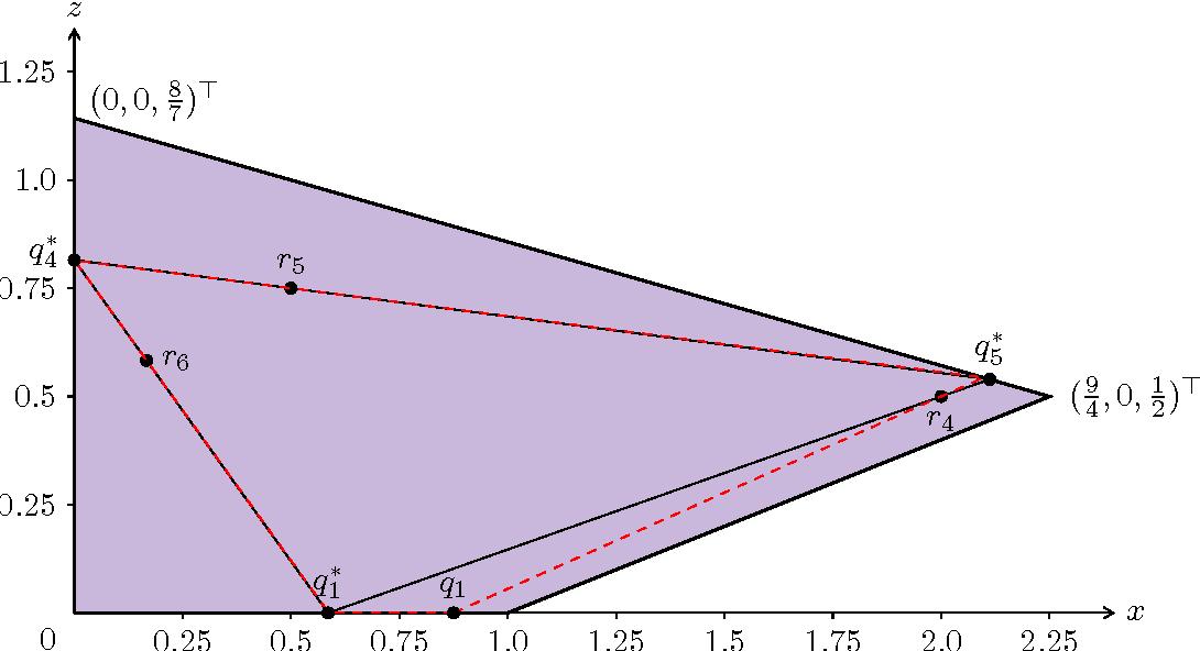 Figure 4 for Nonnegative Matrix Factorization Requires Irrationality