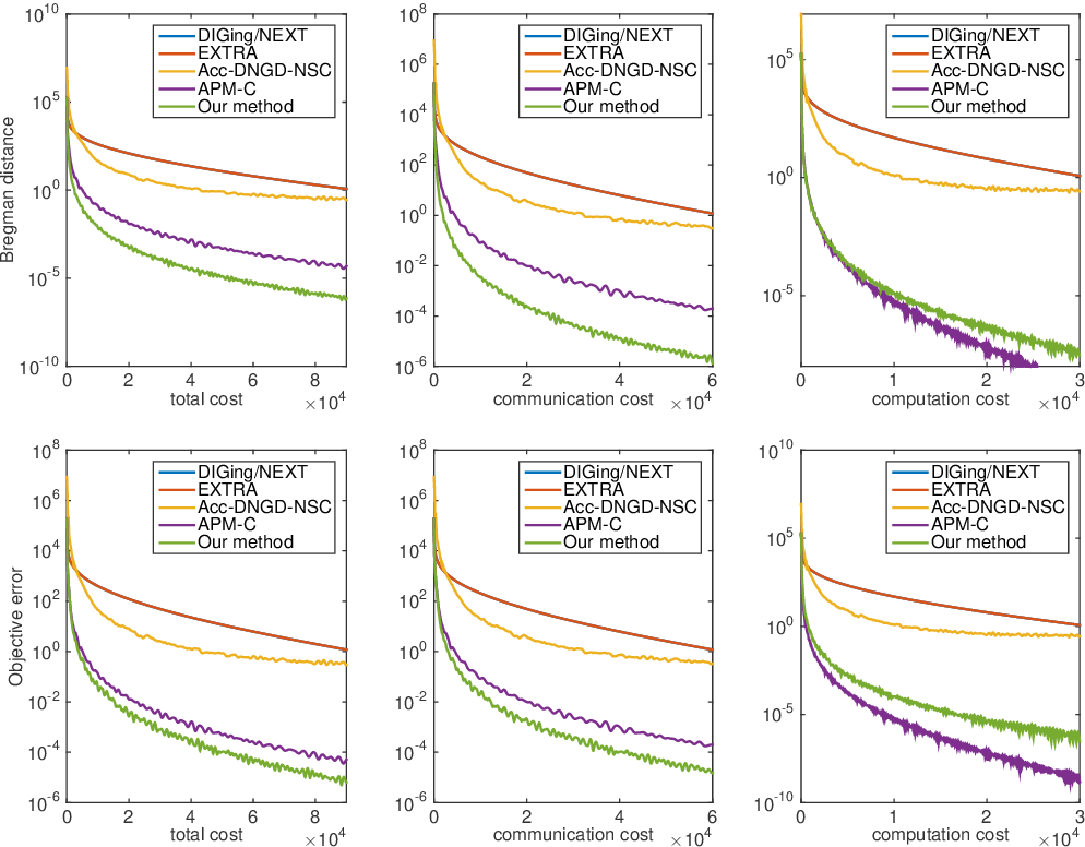 Figure 1 for Accelerated Primal-Dual Algorithms for Distributed Smooth Convex Optimization over Networks