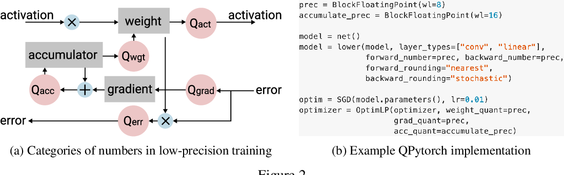 Figure 3 for QPyTorch: A Low-Precision Arithmetic Simulation Framework