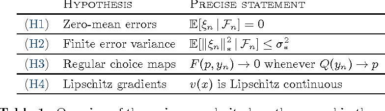 Figure 2 for Learning in games with continuous action sets and unknown payoff functions