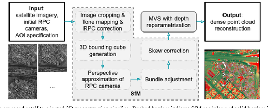 Figure 1 for Leveraging Vision Reconstruction Pipelines for Satellite Imagery