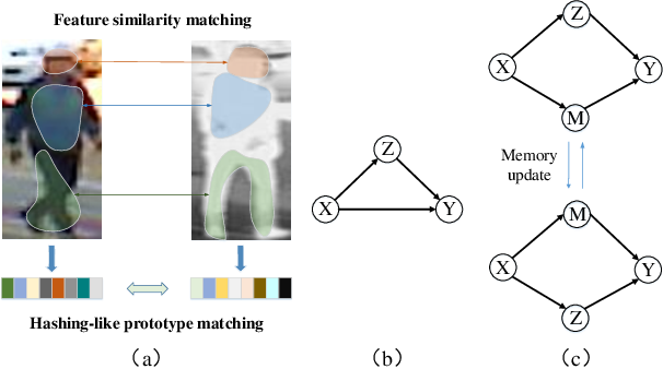 Figure 1 for Memory Regulation and Alignment toward Generalizer RGB-Infrared Person
