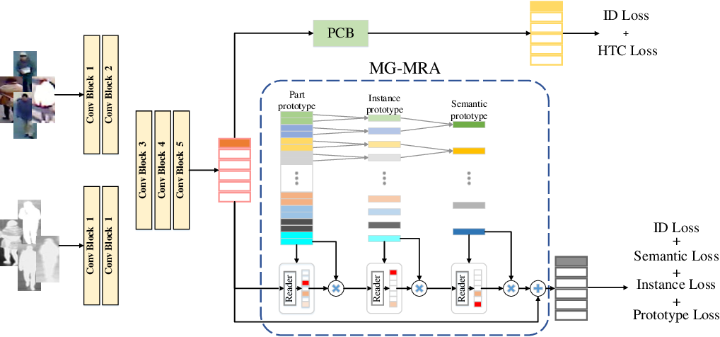 Figure 3 for Memory Regulation and Alignment toward Generalizer RGB-Infrared Person