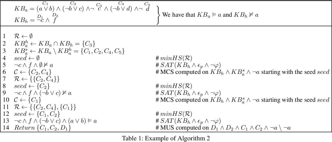 Figure 1 for On Exploiting Hitting Sets for Model Reconciliation