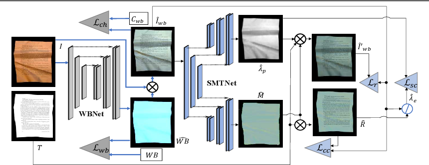 Figure 4 for Intrinsic Decomposition of Document Images In-the-Wild