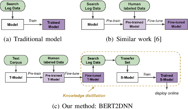 Figure 1 for BERT2DNN: BERT Distillation with Massive Unlabeled Data for Online E-Commerce Search