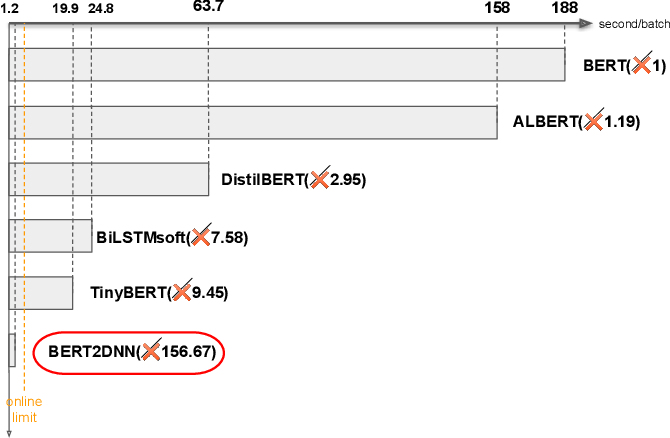 Figure 2 for BERT2DNN: BERT Distillation with Massive Unlabeled Data for Online E-Commerce Search