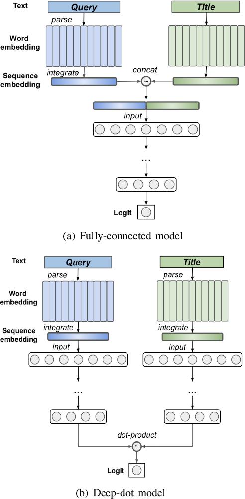 Figure 4 for BERT2DNN: BERT Distillation with Massive Unlabeled Data for Online E-Commerce Search