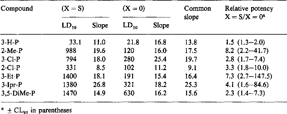 Table 5. Comparison of (X = O) and (X = S) pairs of compounds R. L. Mundy et al.