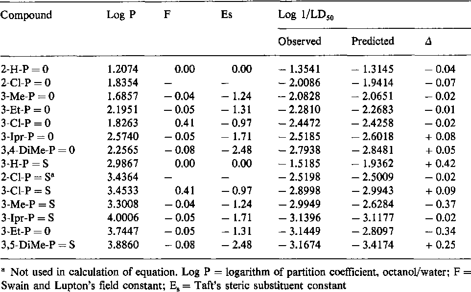 Table 6. Observed and predicted lethality values from Equation (6)