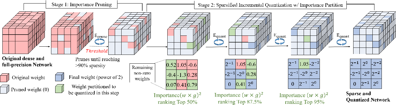 Figure 3 for Joint Pruning & Quantization for Extremely Sparse Neural Networks