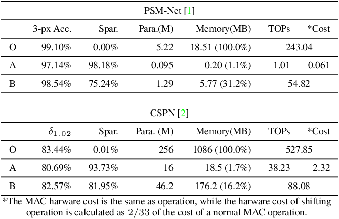 Figure 4 for Joint Pruning & Quantization for Extremely Sparse Neural Networks