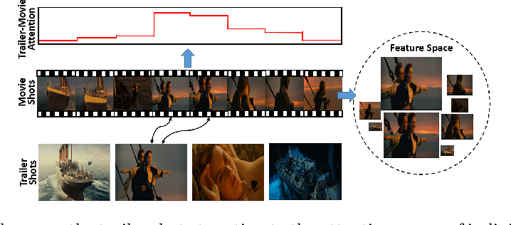 Figure 1 for Learning Trailer Moments in Full-Length Movies