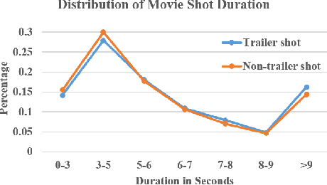Figure 3 for Learning Trailer Moments in Full-Length Movies