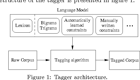 Figure 1 for A Flexible POS tagger Using an Automatically Acquired Language Model