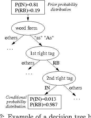Figure 3 for A Flexible POS tagger Using an Automatically Acquired Language Model