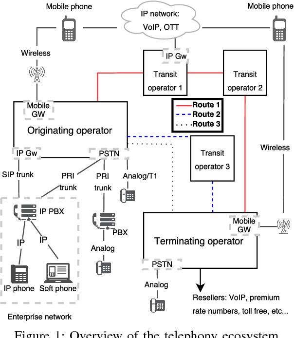 3 Figure1 1 sok fraud in telephony networks semantic scholar
