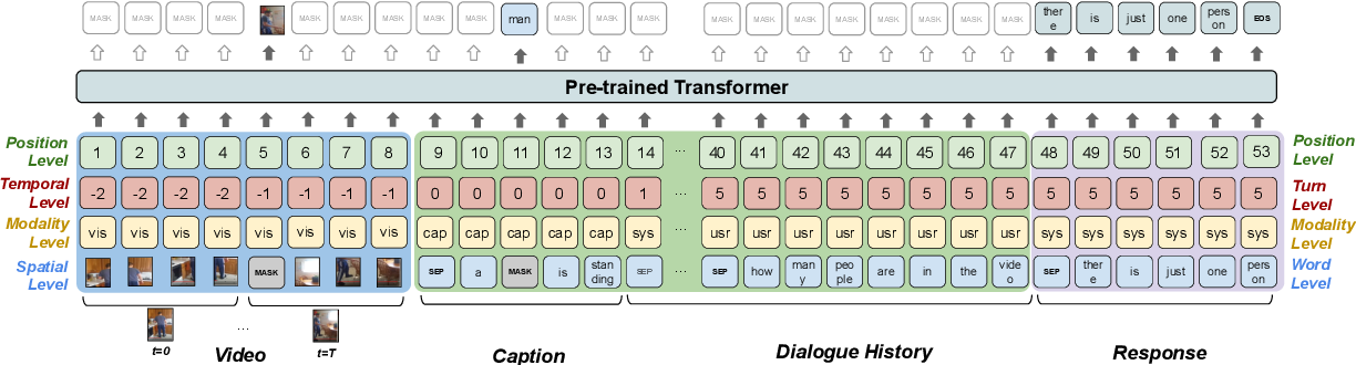 Figure 1 for Video-Grounded Dialogues with Pretrained Generation Language Models