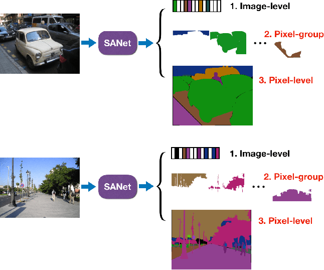 Figure 1 for Squeeze-and-Attention Networks for Semantic Segmentation