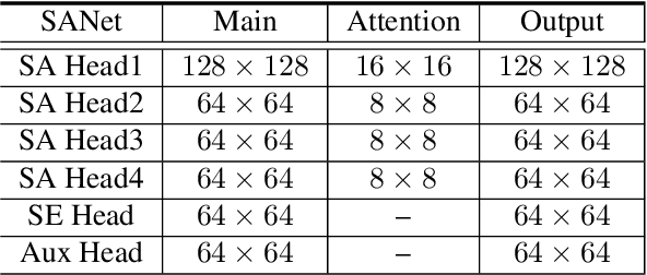 Figure 2 for Squeeze-and-Attention Networks for Semantic Segmentation