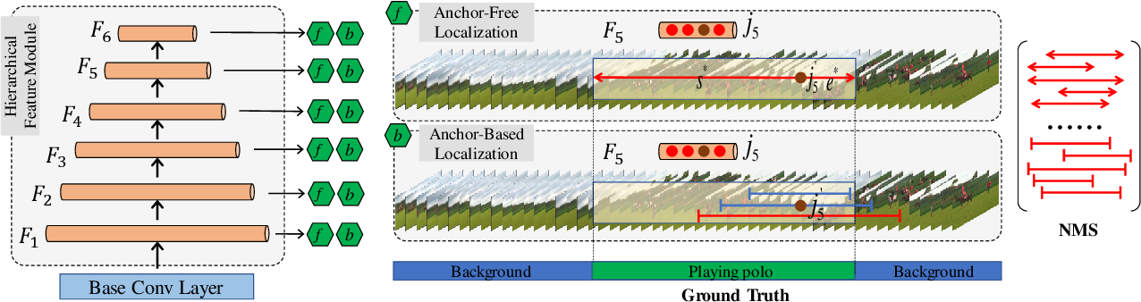 Figure 2 for Revisiting Anchor Mechanisms for Temporal Action Localization