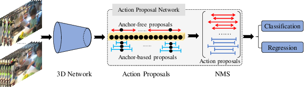 Figure 4 for Revisiting Anchor Mechanisms for Temporal Action Localization