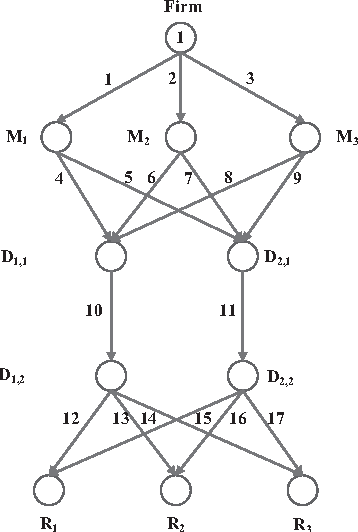 Figure 3 for A Physarum-Inspired Approach to Optimal Supply Chain Network Design at Minimum Total Cost with Demand Satisfaction
