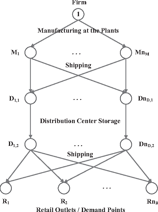 Figure 1 for A Physarum-Inspired Approach to Optimal Supply Chain Network Design at Minimum Total Cost with Demand Satisfaction