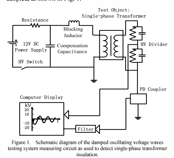 A Novel Method Of Detecting Insulation Faults In Power Transformer