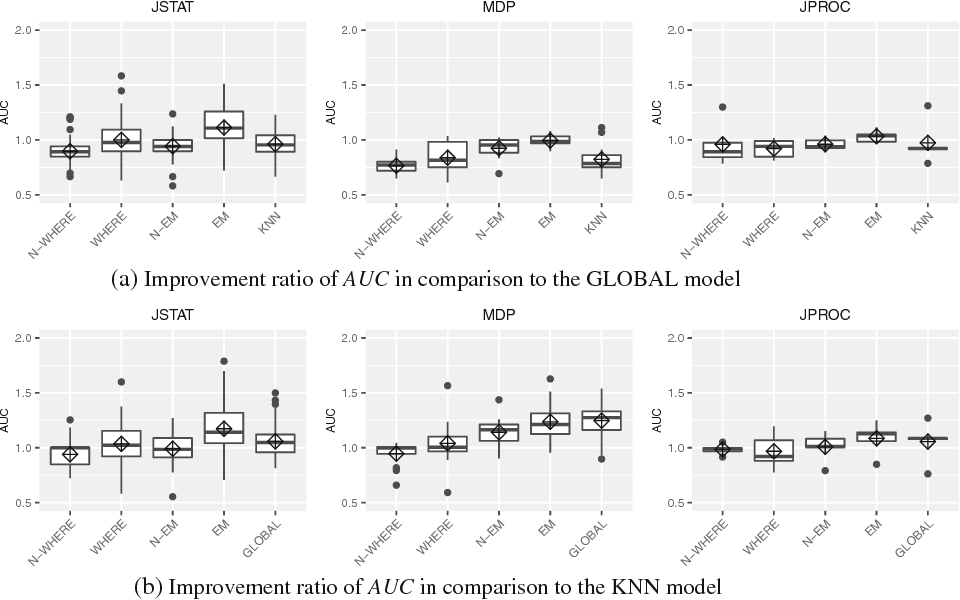 Global vs  local models for cross-project defect prediction