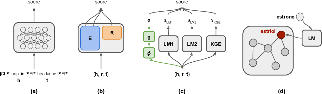 Figure 1 for Scientific Language Models for Biomedical Knowledge Base Completion: An Empirical Study