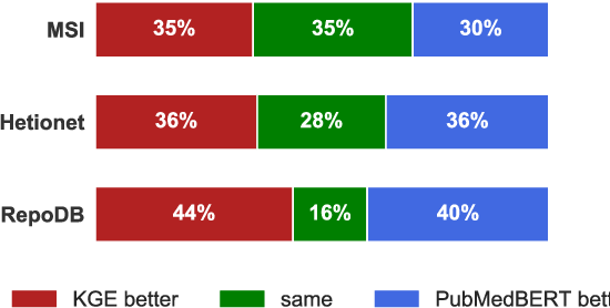 Figure 4 for Scientific Language Models for Biomedical Knowledge Base Completion: An Empirical Study