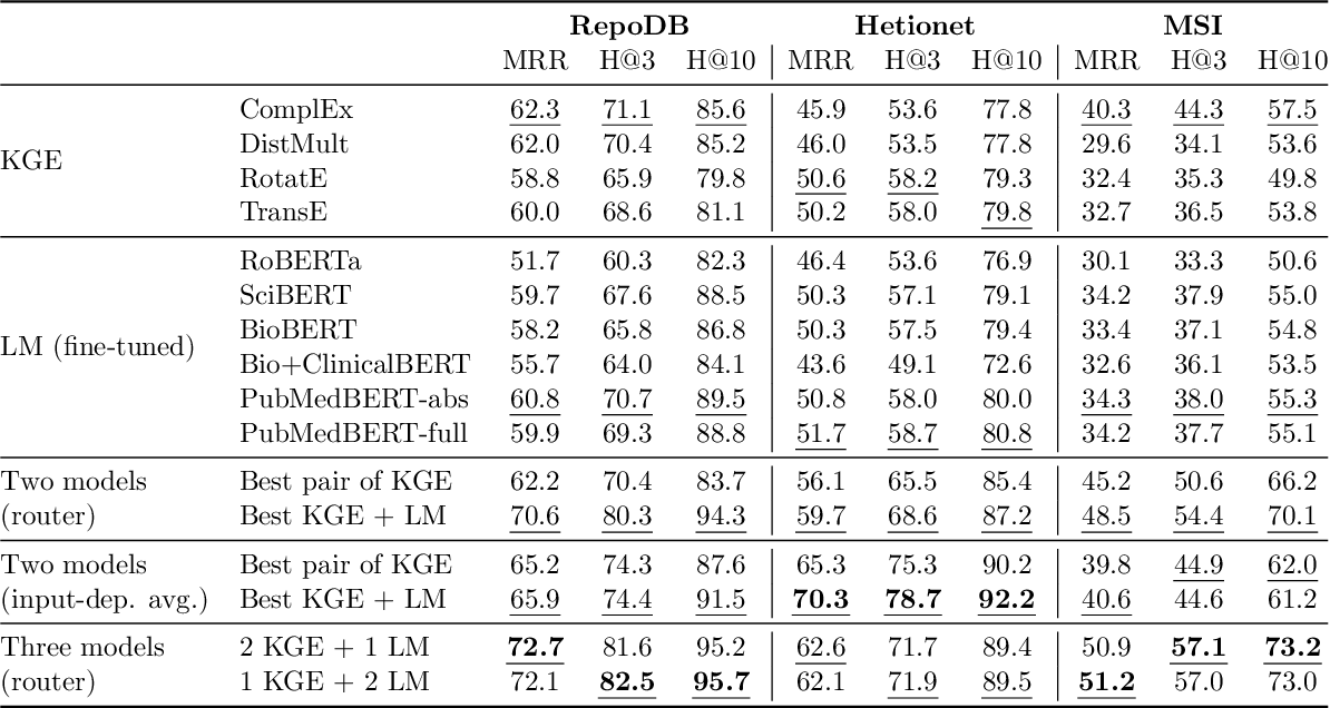 Figure 3 for Scientific Language Models for Biomedical Knowledge Base Completion: An Empirical Study