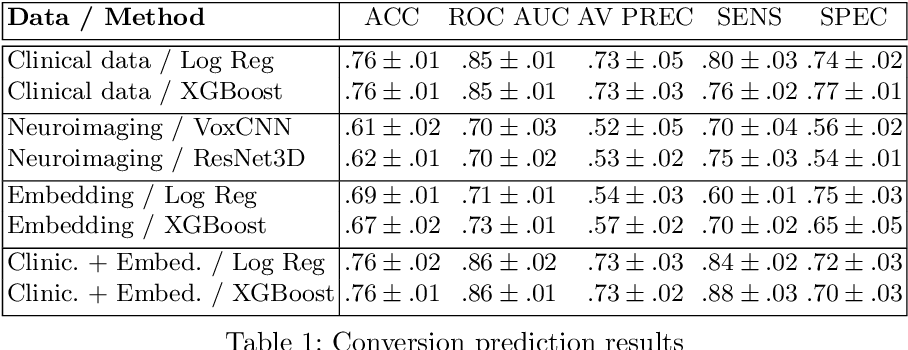 Figure 2 for Predicting Conversion of Mild Cognitive Impairments to Alzheimer's Disease and Exploring Impact of Neuroimaging