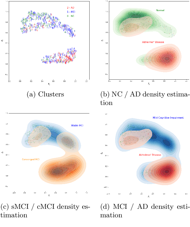 Figure 3 for Predicting Conversion of Mild Cognitive Impairments to Alzheimer's Disease and Exploring Impact of Neuroimaging