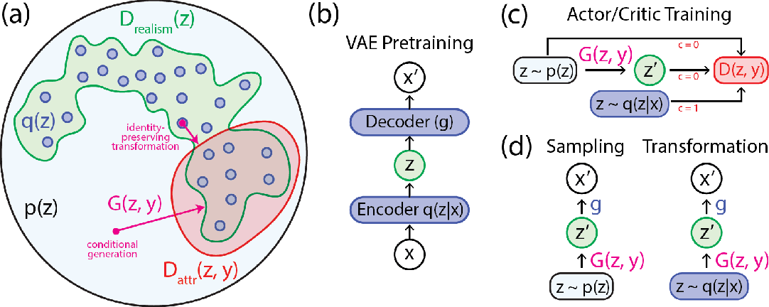 Figure 1 for Latent Constraints: Learning to Generate Conditionally from Unconditional Generative Models