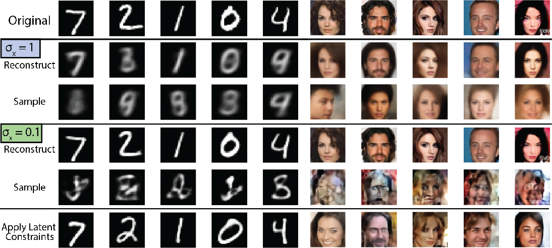 Figure 3 for Latent Constraints: Learning to Generate Conditionally from Unconditional Generative Models