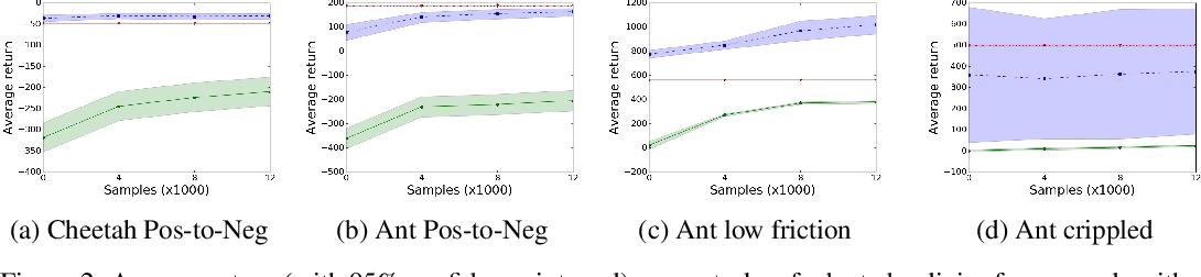 Figure 2 for A Model-based Approach for Sample-efficient Multi-task Reinforcement Learning