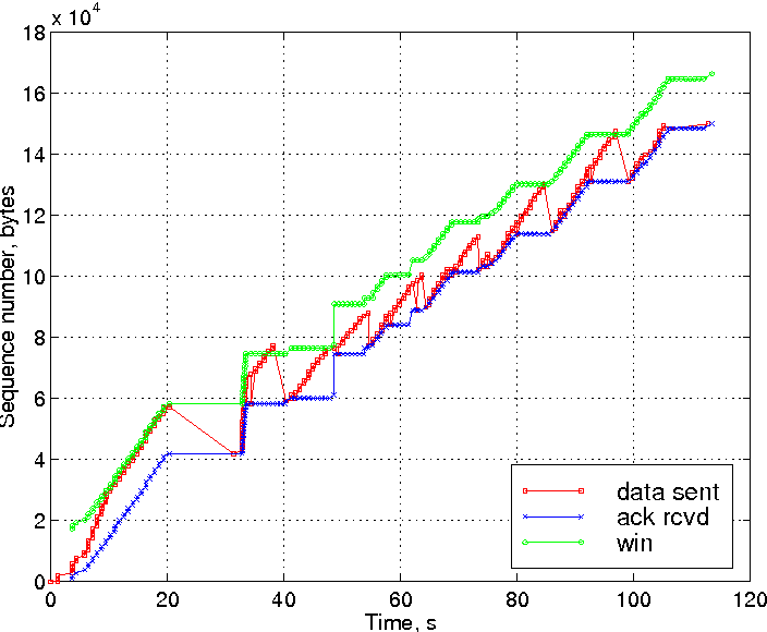 Figure 3 from Effect of Delays on TCP Performance - Semantic Scholar