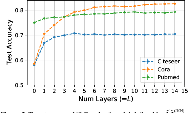 Figure 2 for Fast Graph Learning with Unique Optimal Solutions