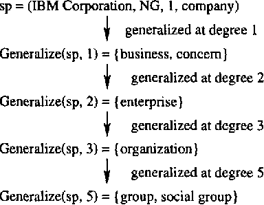 Figure 2 Degrees Of Generalization